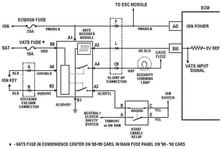 Vats System